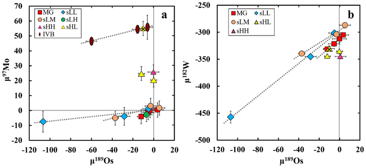 Characterizing cosmochemical materials with genetic affinities to the Earth: Genetic and chronological diversity within the IAB iron meteorite complex.